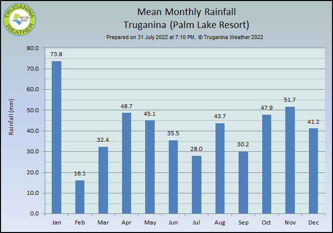 graph of mean monthly rainfall