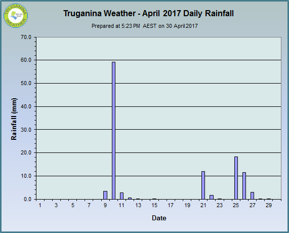 graph of April 2017 daily rainfall at Truganina Weather