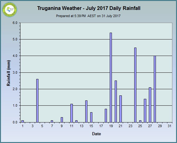 graph of July 2017 daily rainfall at Truganina Weather