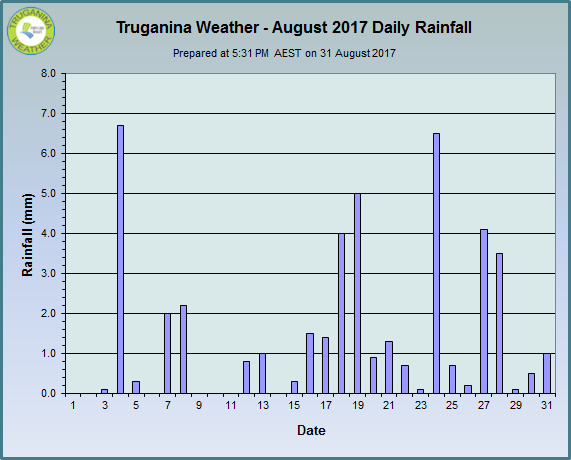 graph of August 2017 daily rainfall at Truganina Weather