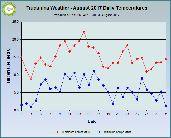 graph of August 2017 daily temperatures at Truganina Weather