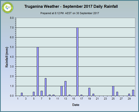 graph of September 2017 daily rainfall at Truganina Weather