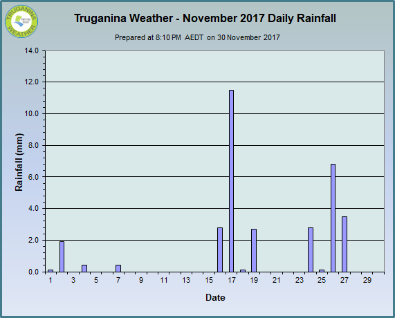 graph of November 2017 daily rainfall at Truganina Weather