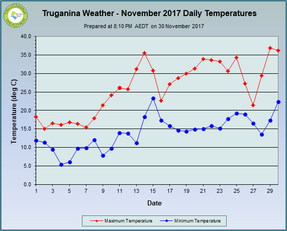 graph of November 2017 daily temperatures at Truganina Weather