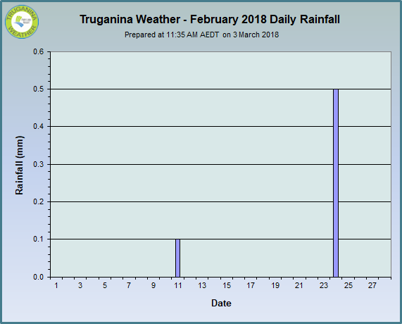 graph of February 2018 daily rainfall at Truganina Weather