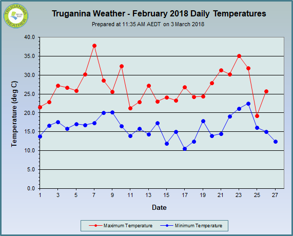 graph of February 2018 daily temperatures at Truganina Weather