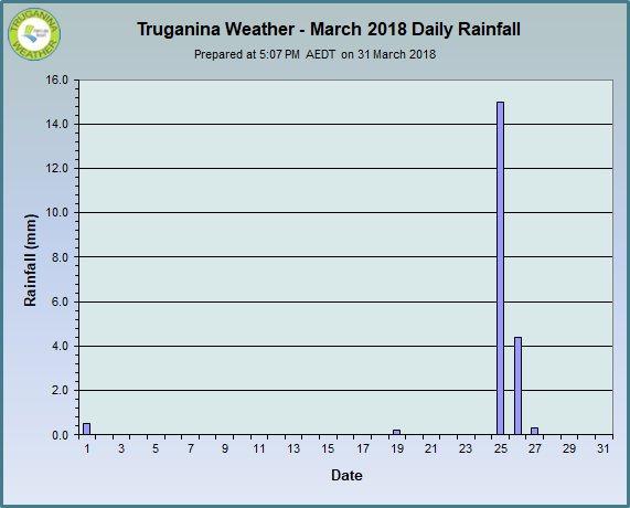 graph of March 2018 daily rainfall at Truganina Weather