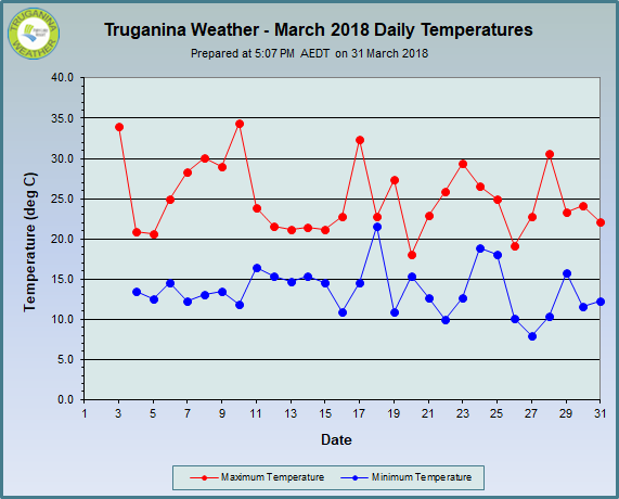 graph of March 2018 daily temperatures at Truganina Weather