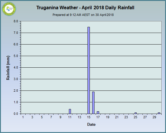 graph of April 2018 daily rainfall at Truganina Weather