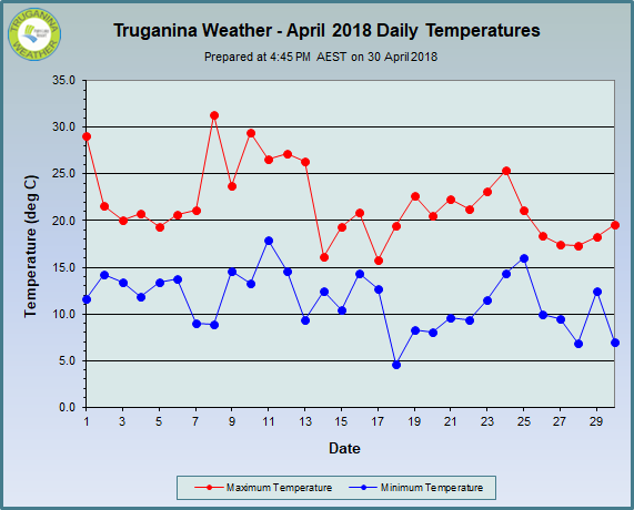 graph of April 2018 daily temperatures at Truganina Weather