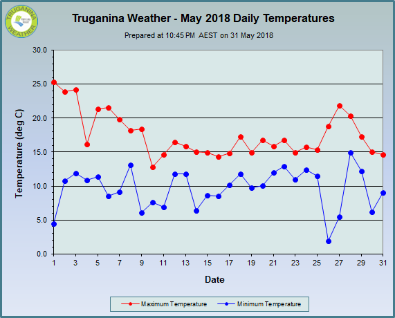 graph of May 2018 daily temperatures at Truganina Weather