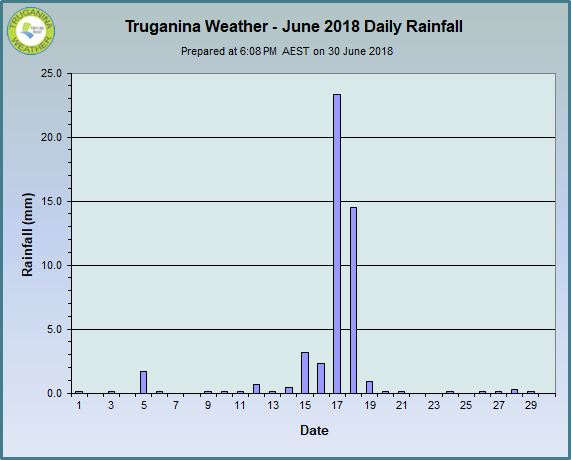 graph of June 2018 daily rainfall at Truganina Weather