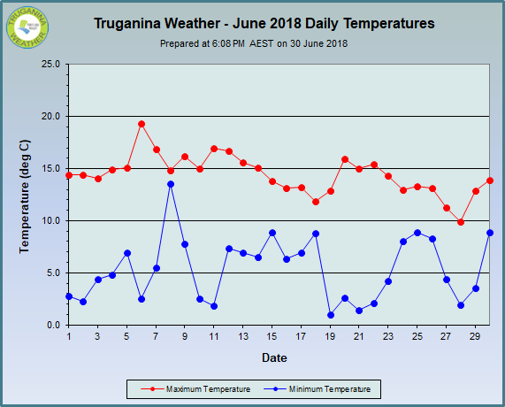 graph of June 2018 daily temperatures at Truganina Weather