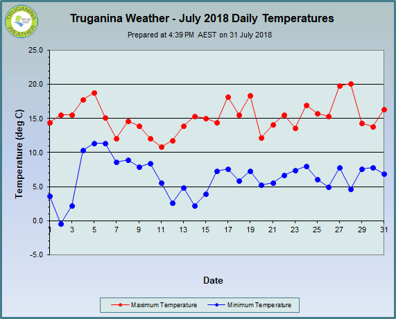 graph of July 2018 daily temperatures at Truganina Weather