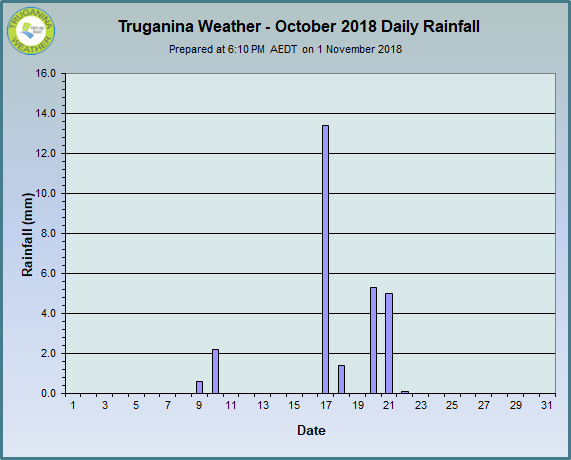 graph of October 2018 daily rainfall at Truganina Weather