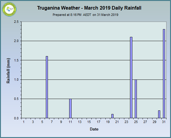 graph of March 2019 daily rainfall at Truganina Weather