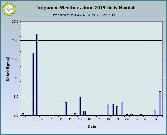 graph of June 2019 daily rainfall at Truganina Weather