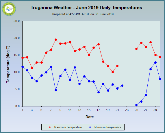 graph of June 2019 daily temperatures at Truganina Weather