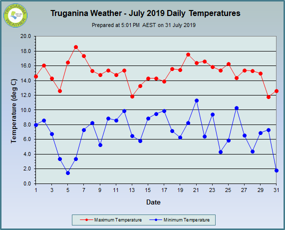 graph of July 2019 daily temperatures at Truganina Weather