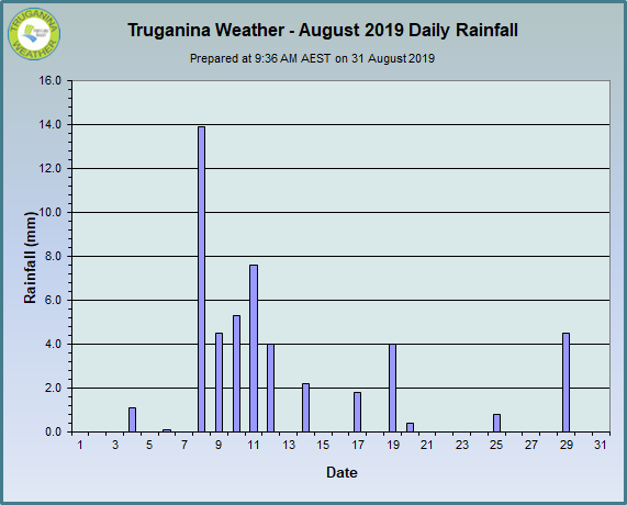 graph of August 2019 daily rainfall at Truganina Weather