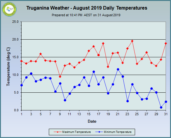 graph of August 2019 daily temperatures at Truganina Weather