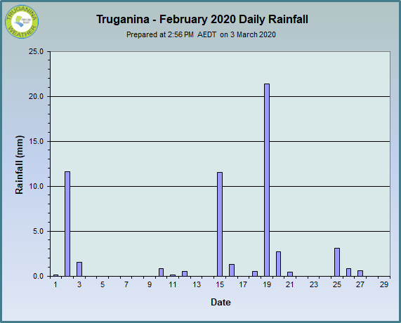 graph of February 2020 daily rainfall at Truganina Weather