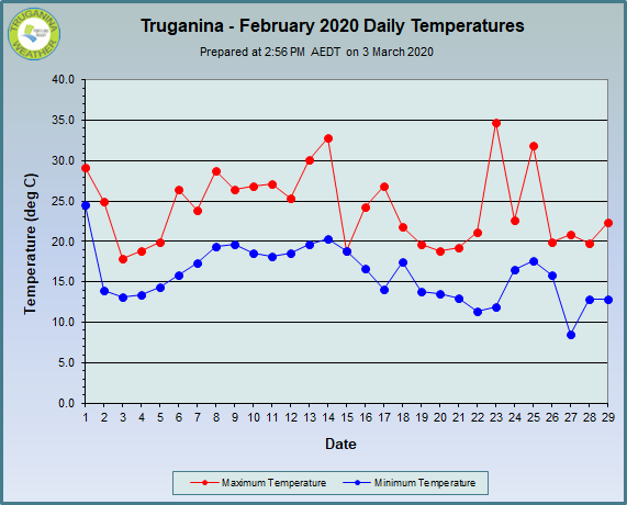 graph of February 2020 daily temperatures at Truganina Weather