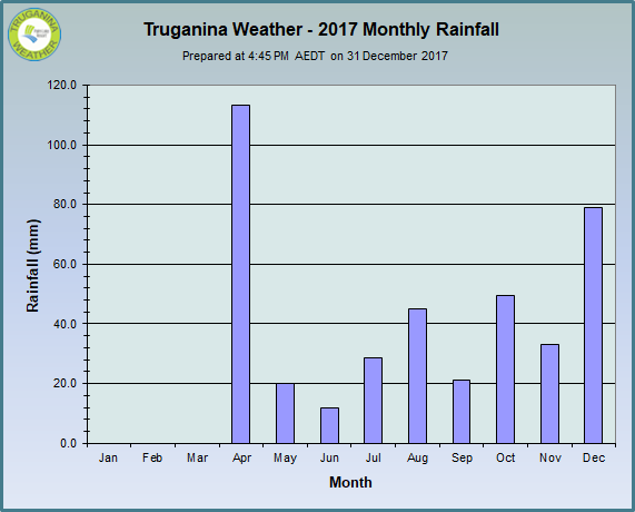 graph of monthly rainfall