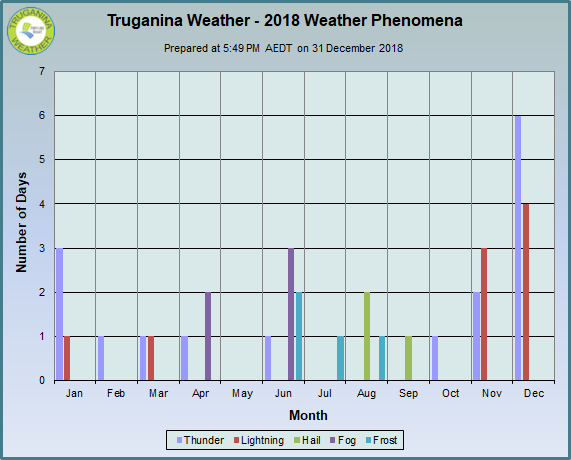 graph of monthly weaather phenomena