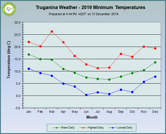 graph of 2019 monthly The minimum temperatures at Truganina Weather
