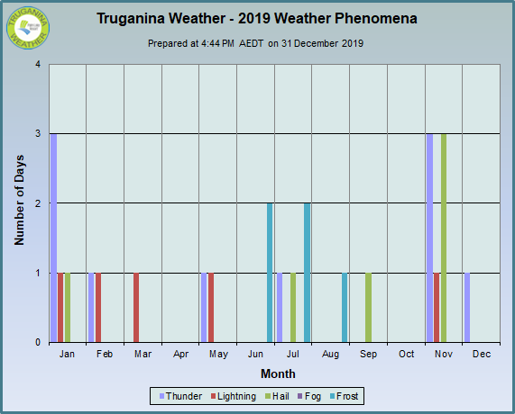 graph of 2019 monthly weather phenomena at Truganina Weather