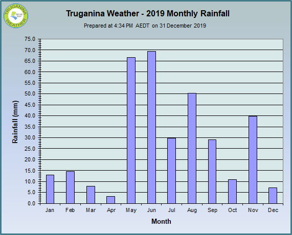 graph of 2019 monthly rainfall at Truganina Weather